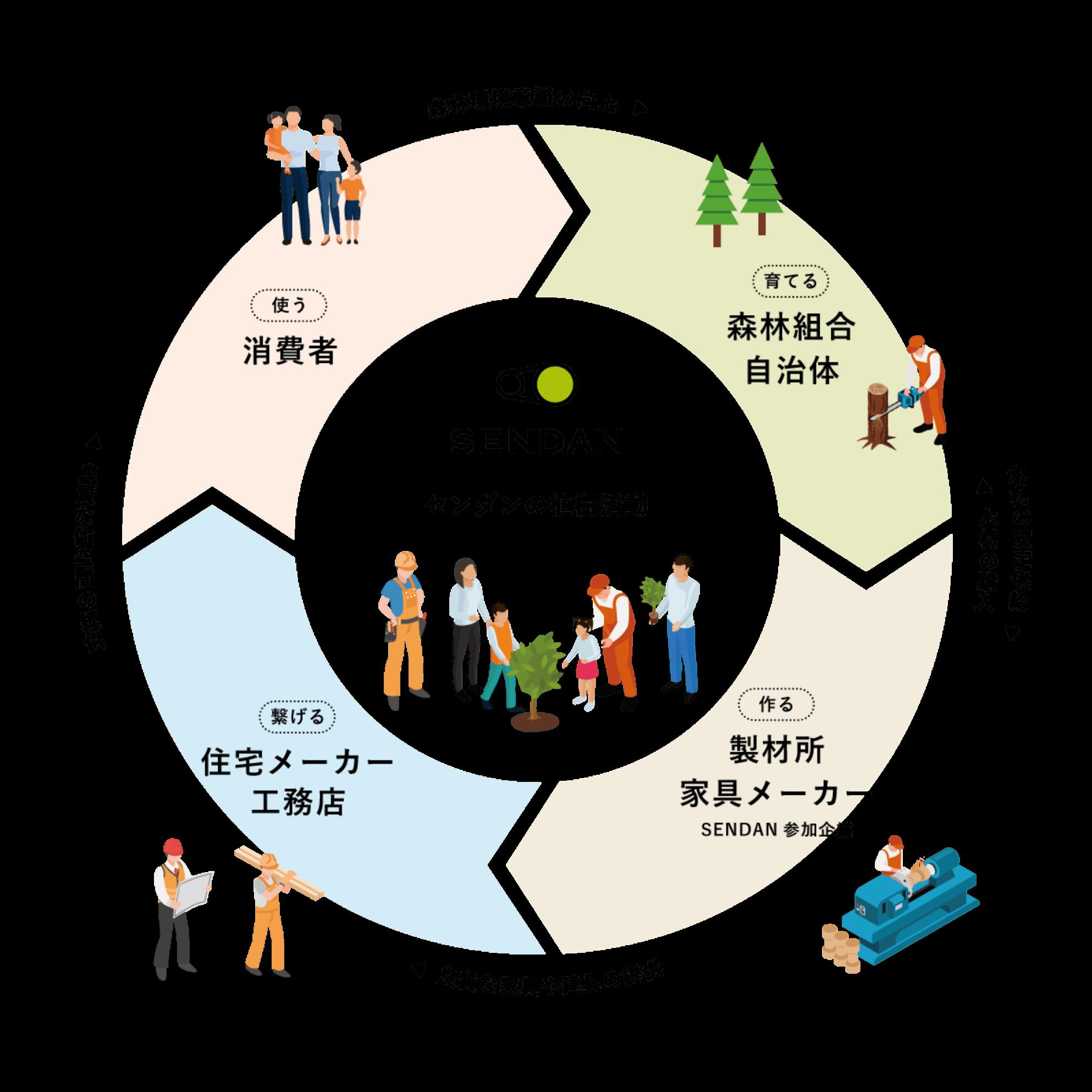 SENDAN CYCLE