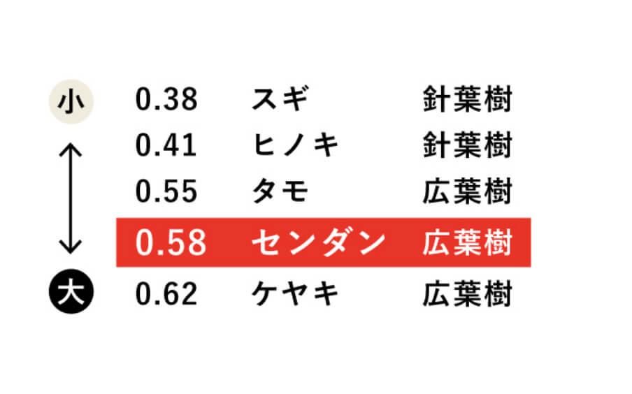 木材種類別 気乾比重(木材の硬さ)